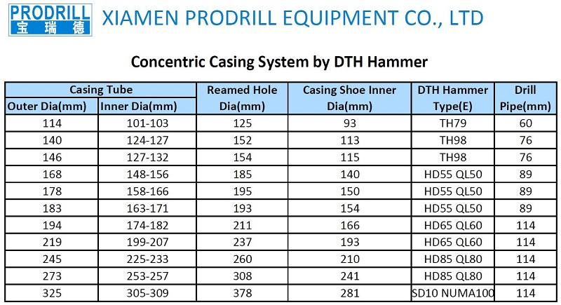 76mm Symmetric Casing System by Top Hammer-ProDrill